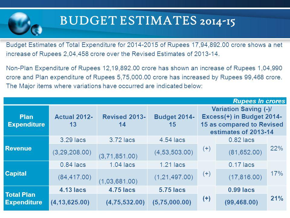 BUDGET ESTIMATES 2014-15