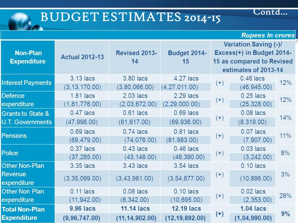 BUDGET ESTIMATES 2014-15 Contd… Rupees In crores Non-Plan Expenditure