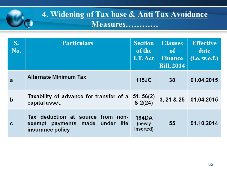 4. Widening of Tax base & Anti Tax Avoidance Measures…………