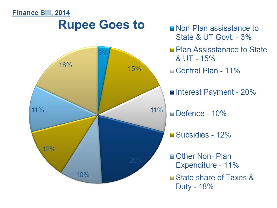 Finance Bill, 2014