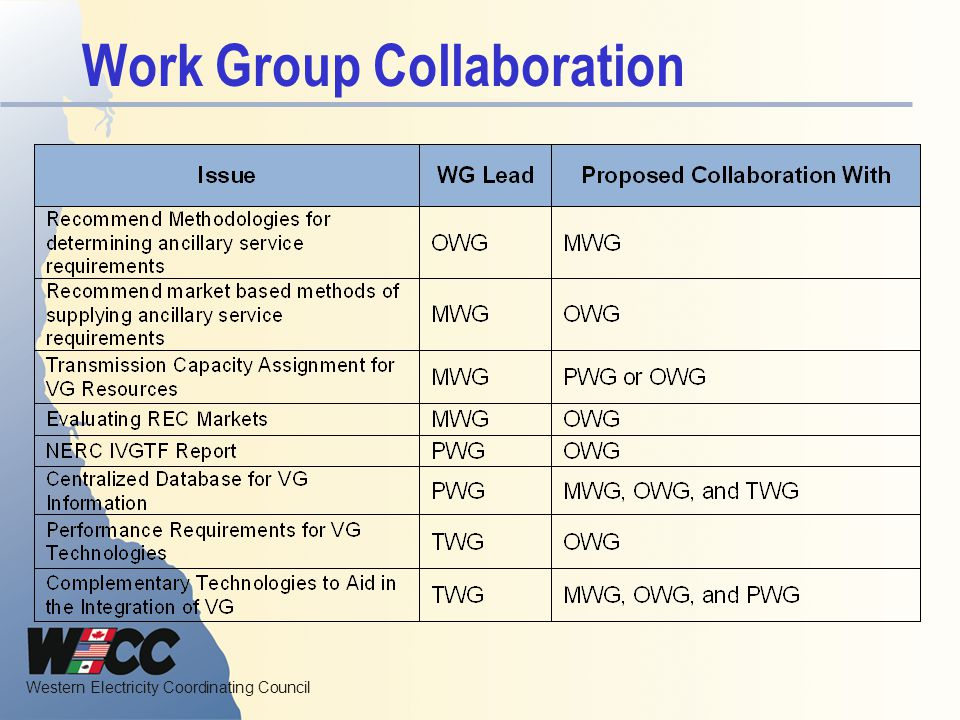 Work Group Collaboration