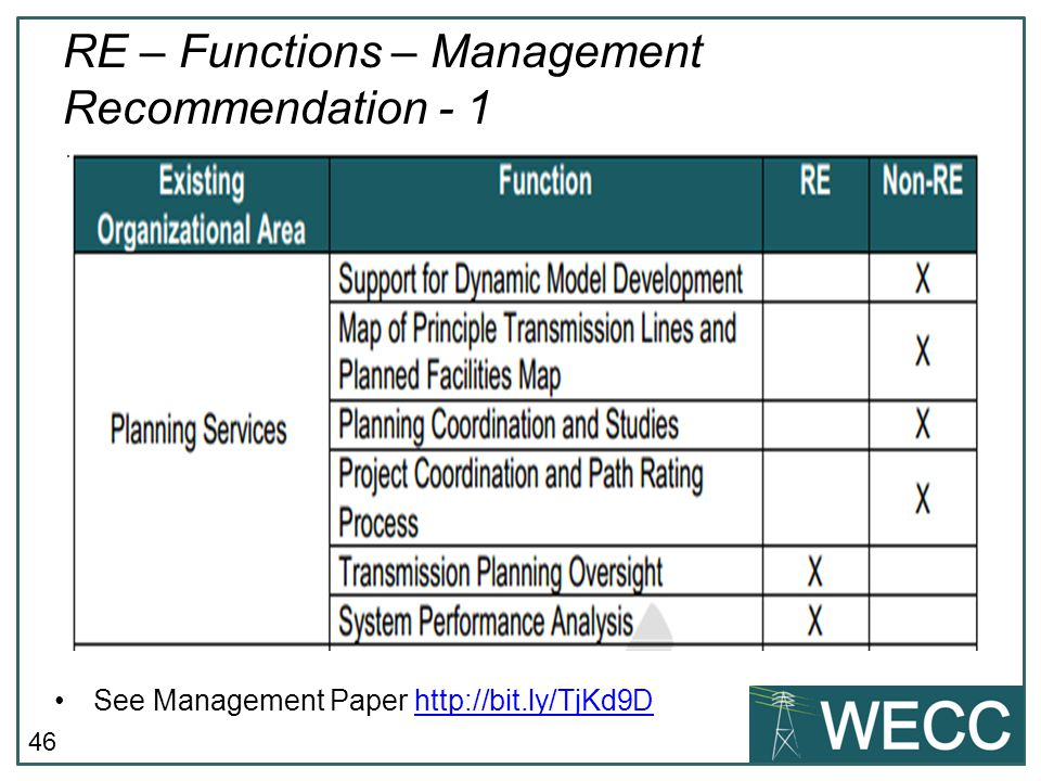 RE – Functions – Management Recommendation - 1