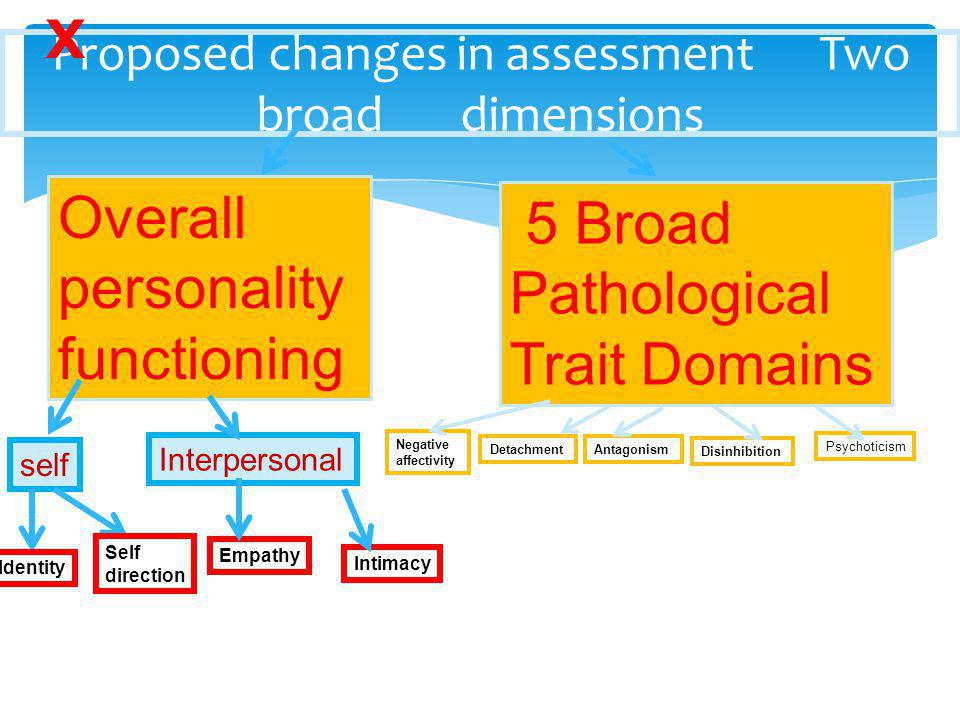 Proposed changes in assessment Two broad dimensions