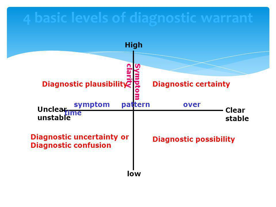 4 basic levels of diagnostic warrant