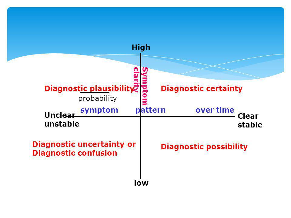 High Symptom clarity. Diagnostic plausibility. Diagnostic certainty. probability.