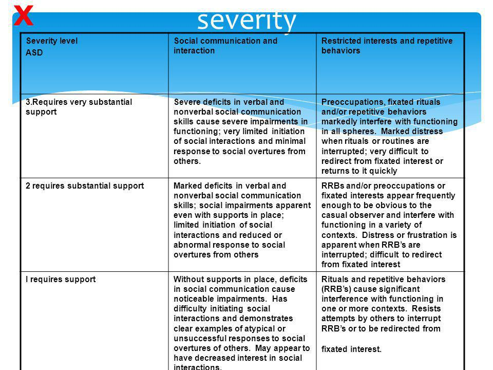 severity X Severity level ASD Social communication and interaction