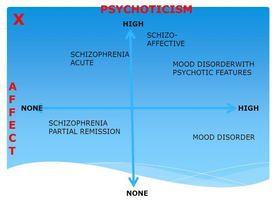 X PSYCHOTICISM AFFECT HIGH SCHIZO- AFFECTIVE SCHIZOPHRENIA ACUTE