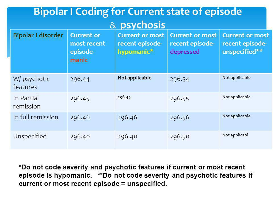 Bipolar I Coding for Current state of episode & psychosis