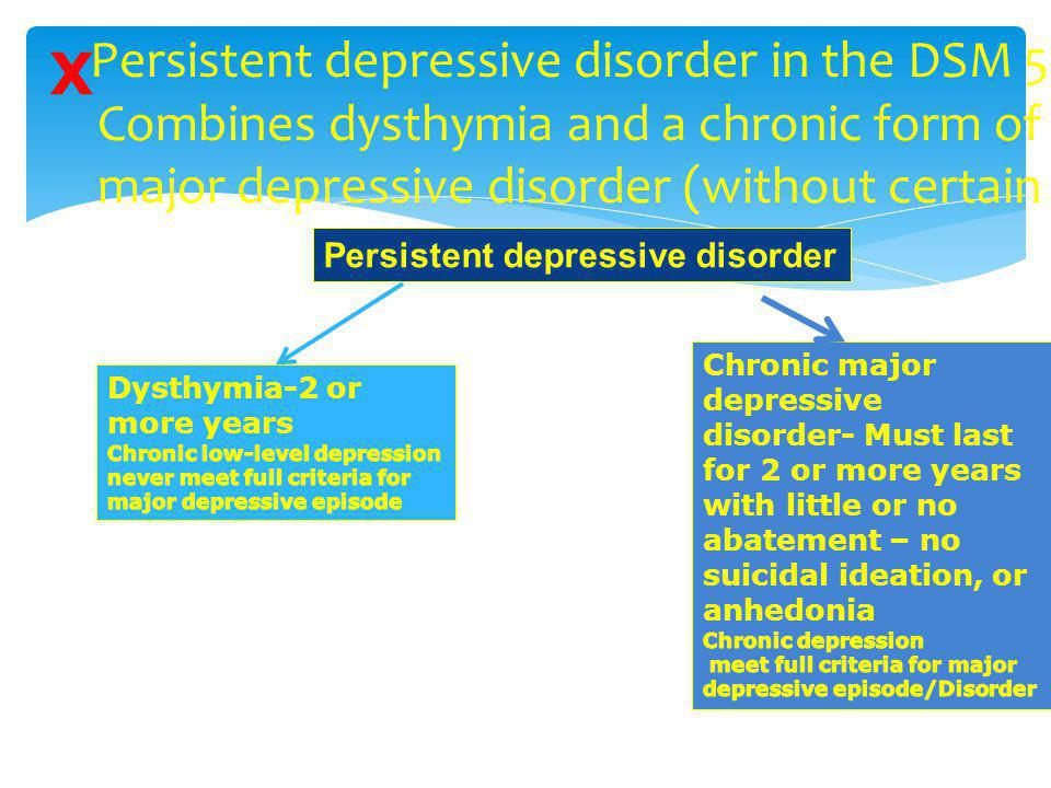X Persistent depressive disorder in the DSM 5 Combines dysthymia and a chronic form of major depressive disorder (without certain symptoms.