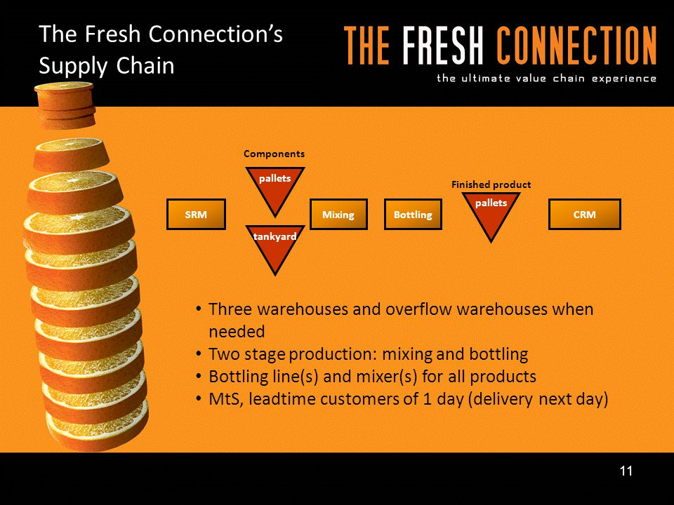 The Fresh Connection's Supply Chain