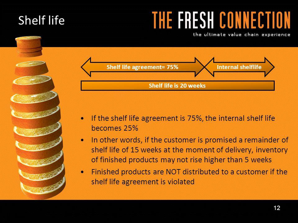 Shelf life agreement= 75%