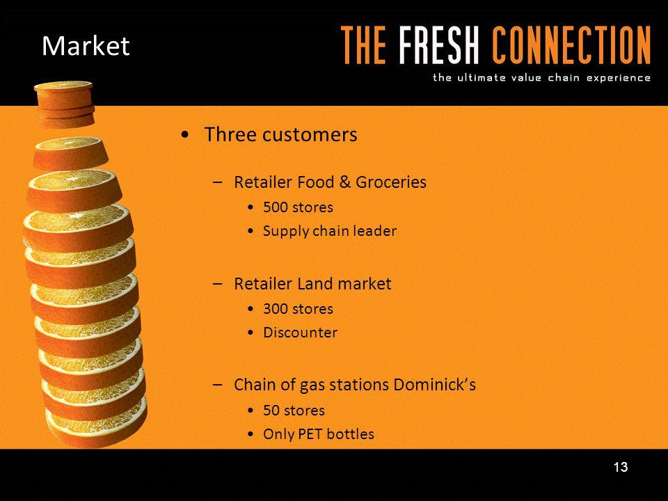 Market Three customers Retailer Food & Groceries Retailer Land market