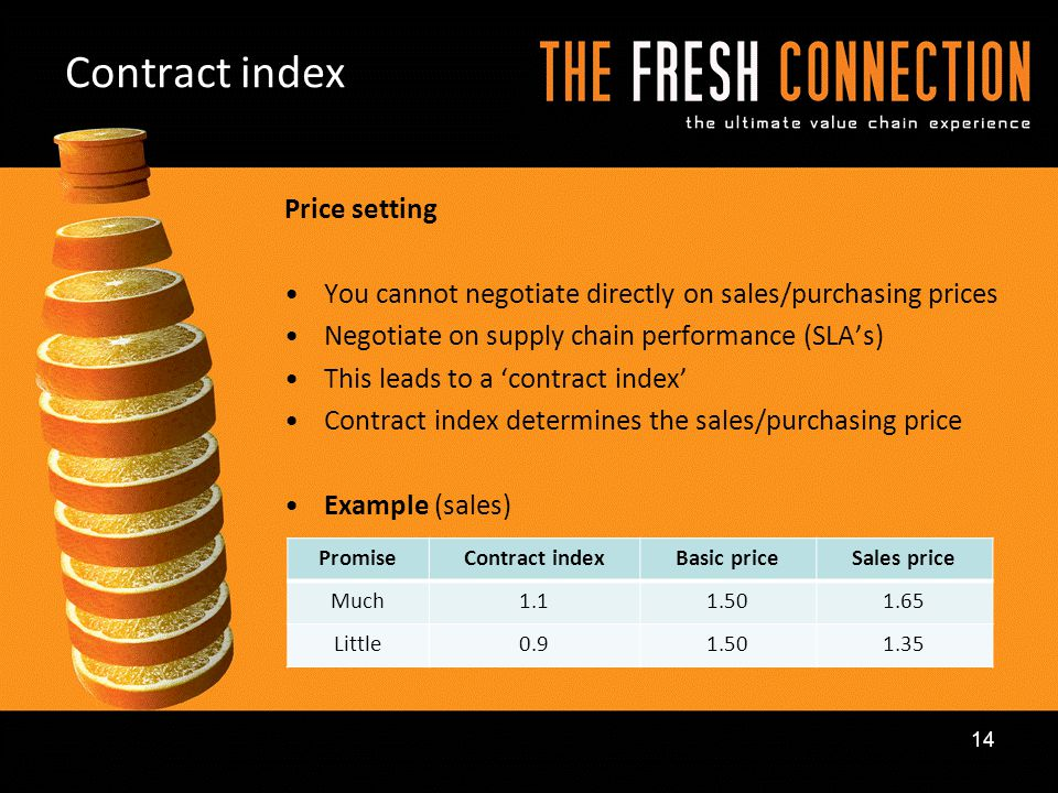 Contract index Price setting