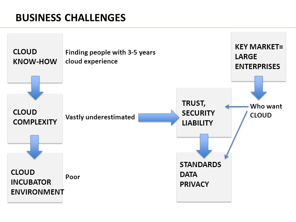 BUSINESS CHALLENGES KEY MARKET= CLOUD LARGE KNOW-HOW ENTERPRISES