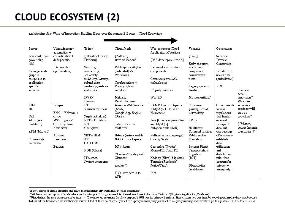 CLOUD ECOSYSTEM (2)