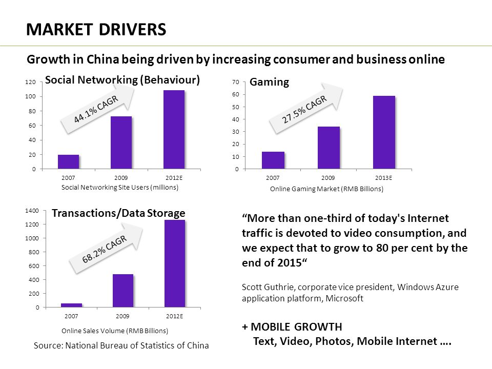 MARKET DRIVERS Growth in China being driven by increasing consumer and business online. Social Networking (Behaviour)