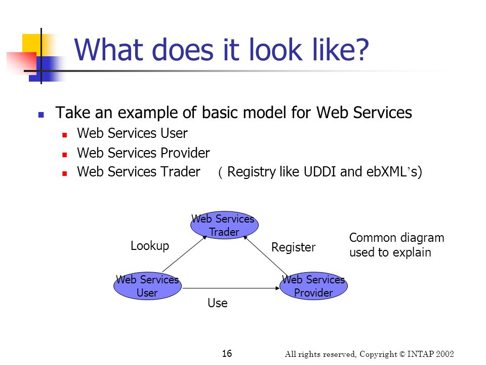 What does it look like Take an example of basic model for Web Services. Web Services User. Web Services Provider.