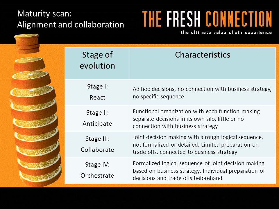 Maturity scan: Alignment and collaboration