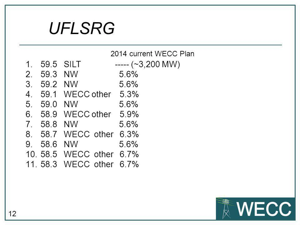UFLSRG 59.5 SILT ----- (~3,200 MW) 59.3 NW 5.6% 59.2 NW 5.6%