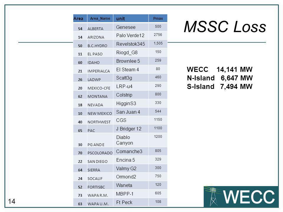 MSSC Loss WECC 14,141 MW N-Island 6,647 MW S-Island 7,494 MW unit