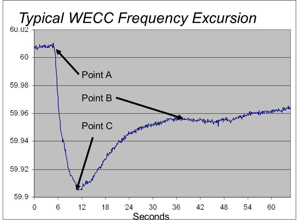 Typical WECC Frequency Excursion