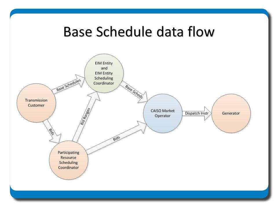 Base Schedule data flow