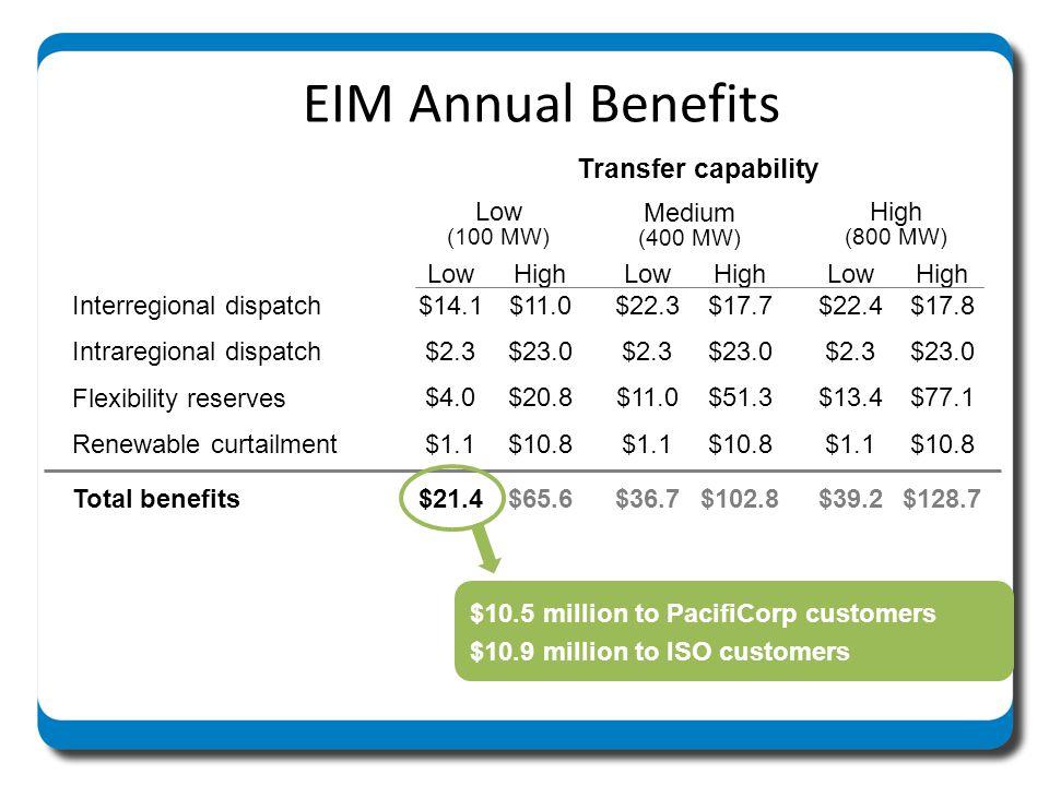 EIM Annual Benefits Transfer capability Low (100 MW) Medium High Low