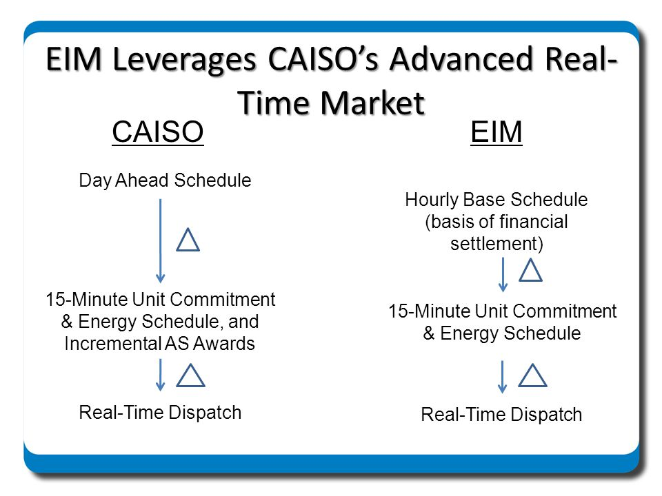 EIM Leverages CAISO's Advanced Real-Time Market
