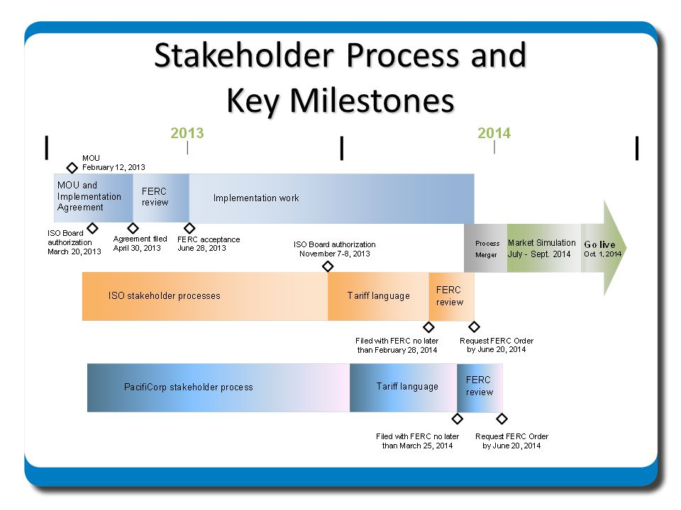 Stakeholder Process and Key Milestones