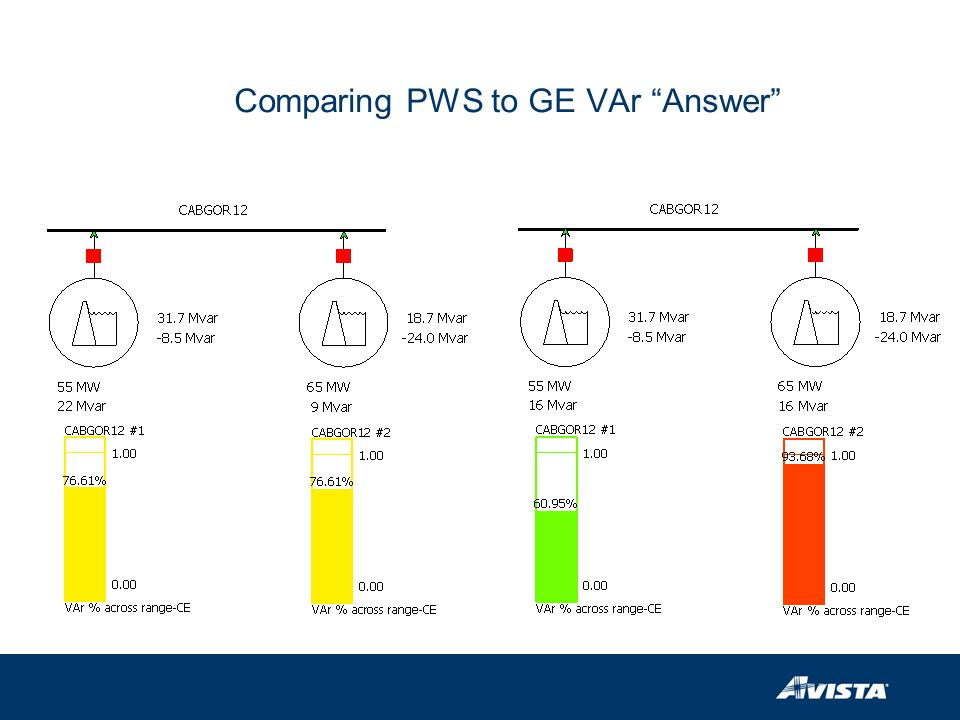 Comparing PWS to GE VAr Answer
