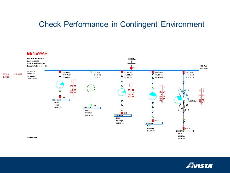 Check Performance in Contingent Environment