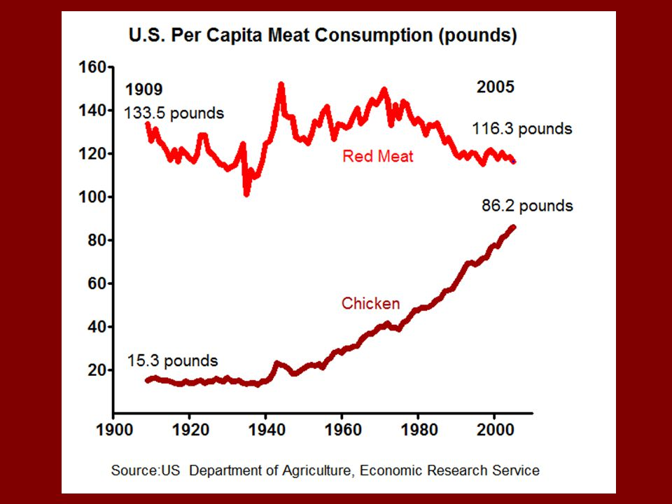 Red meat (which includes pork) has dropped slightly, but chicken intake has gone way up.