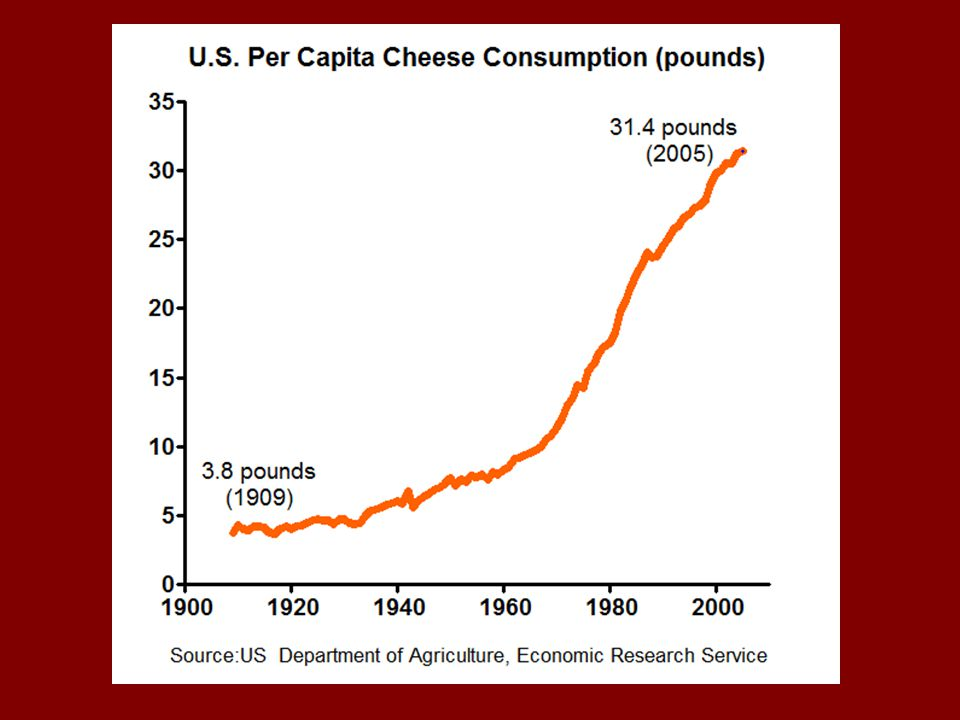 Cheese intake has also gone WAY up, from about 4 pounds in 1909 to over 30 pounds in 2005.