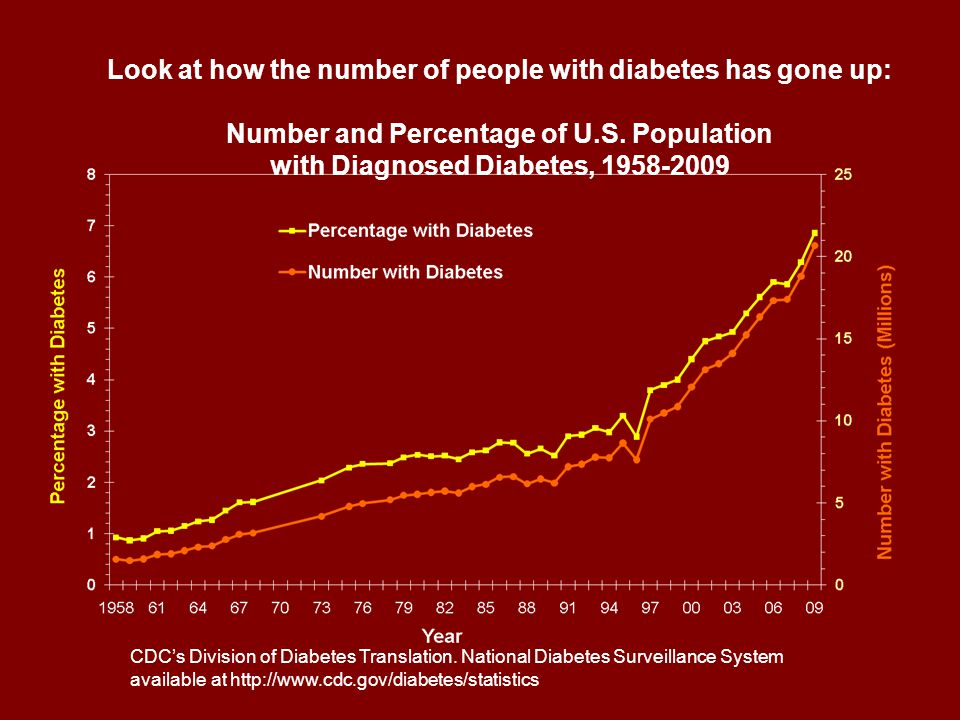 Look at how the number of people with diabetes has gone up: