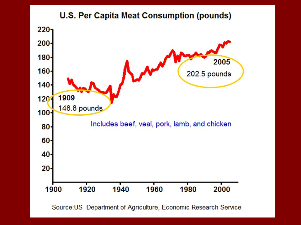 In 1909, the average person ate about 149 lbs of meat over 1 year