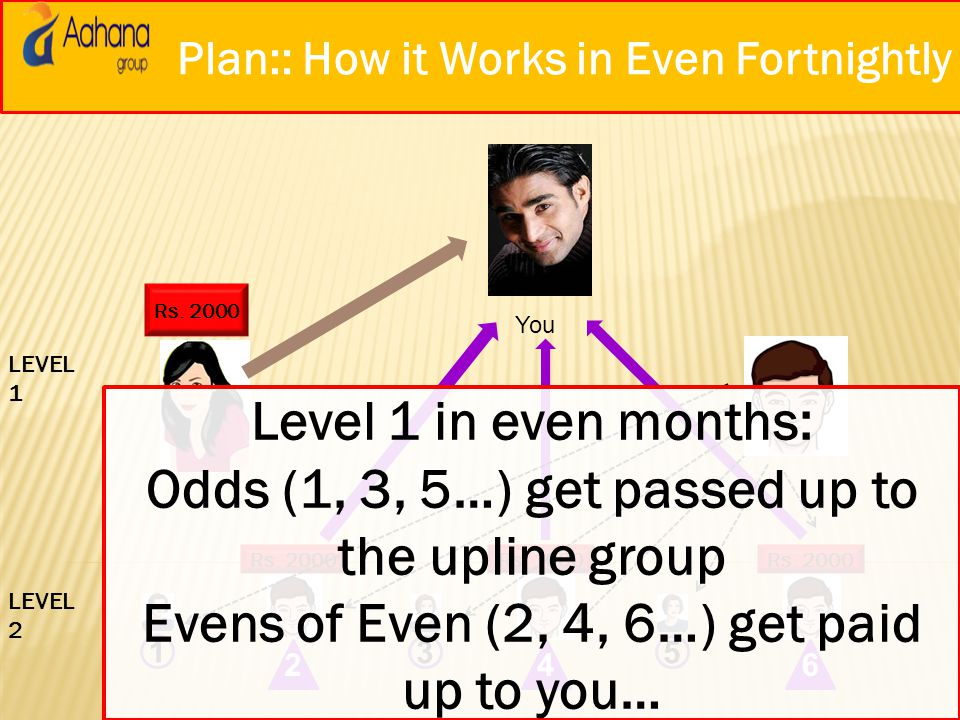 Odds (1, 3, 5…) get passed up to the upline group