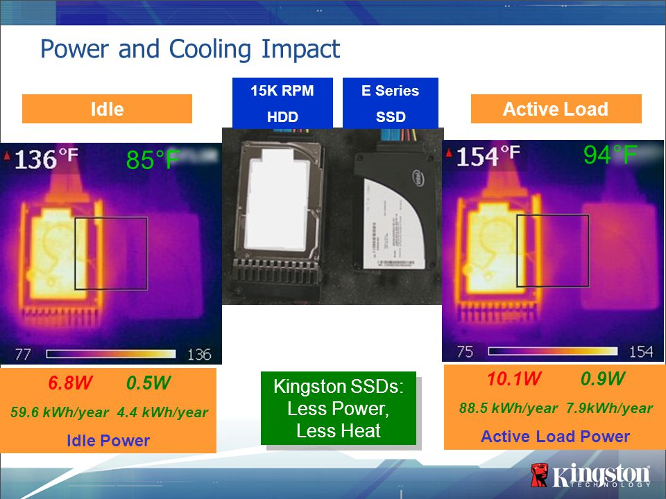 Power and Cooling Impact