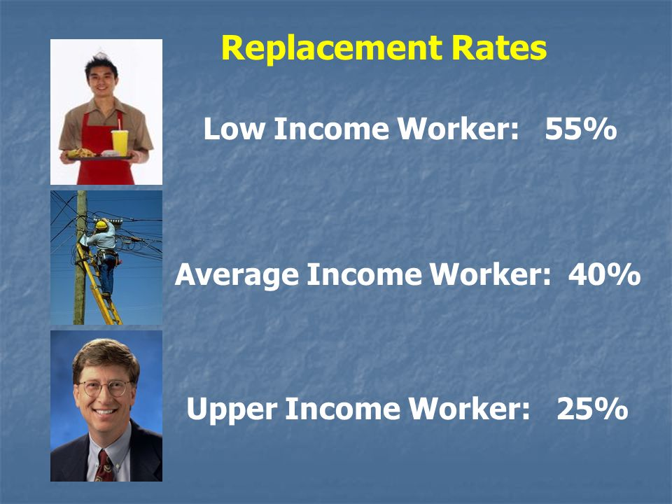 Replacement Rates Low Income Worker: 55% Average Income Worker: 40%