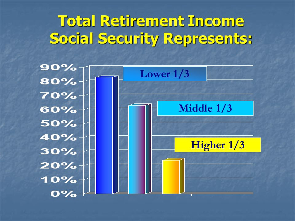 Total Retirement Income Social Security Represents: