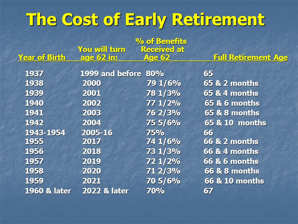 The Cost of Early Retirement