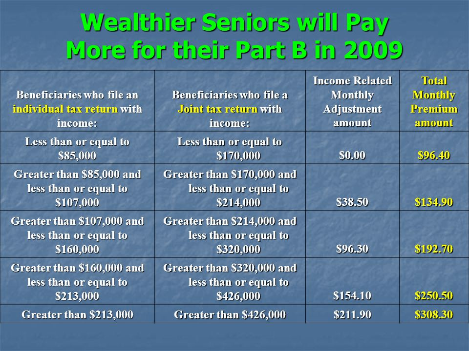 Wealthier Seniors will Pay More for their Part B in 2009