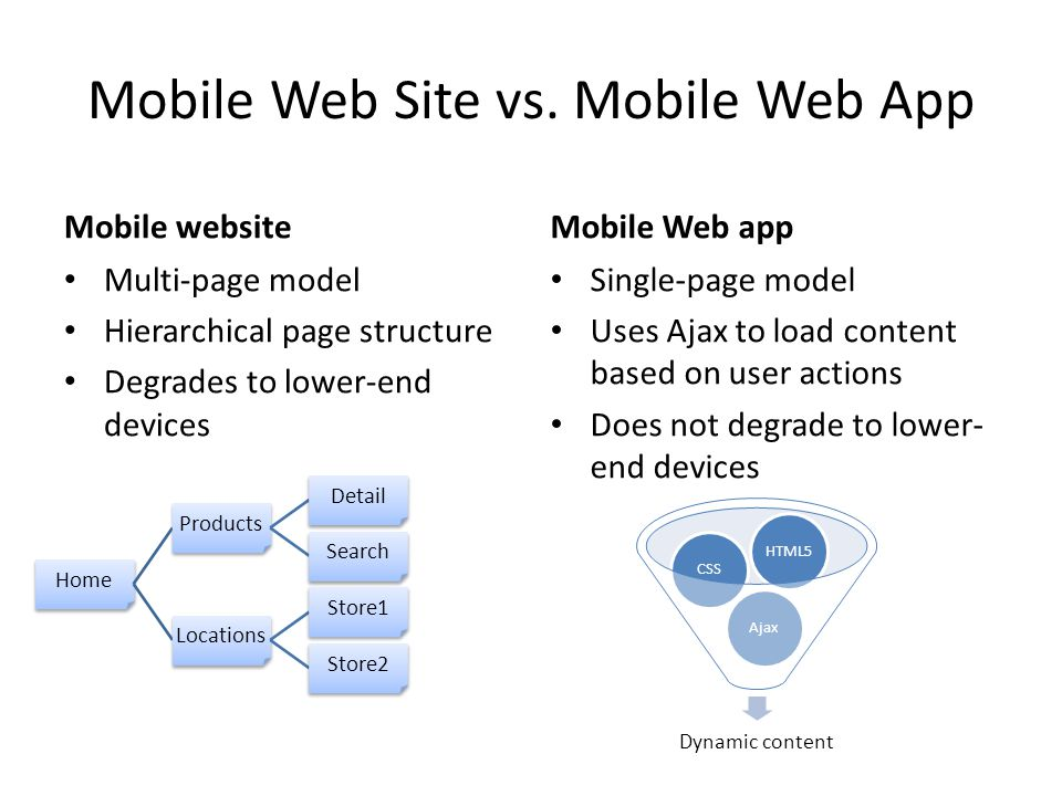 Mobile Web Site vs. Mobile Web App