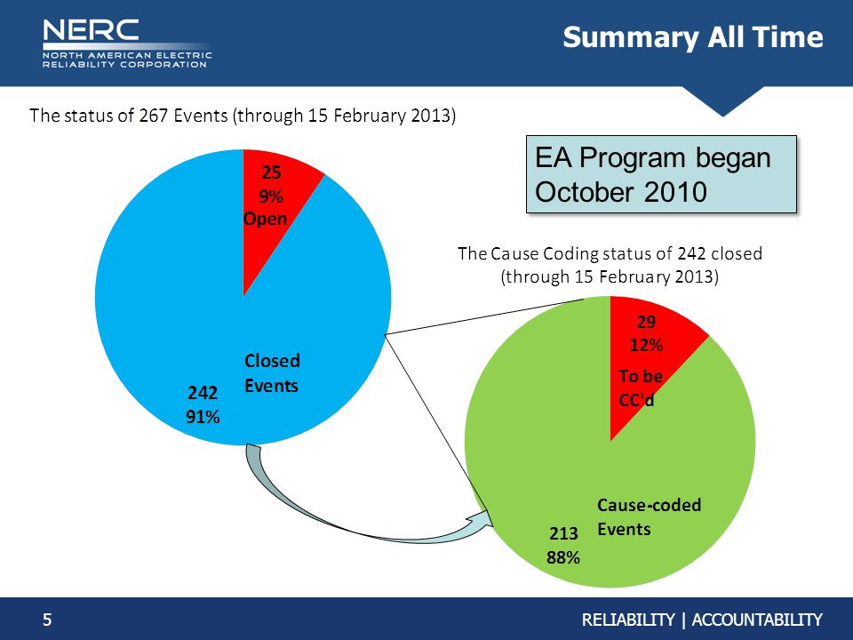 Summary All Time EA Program began October 2010