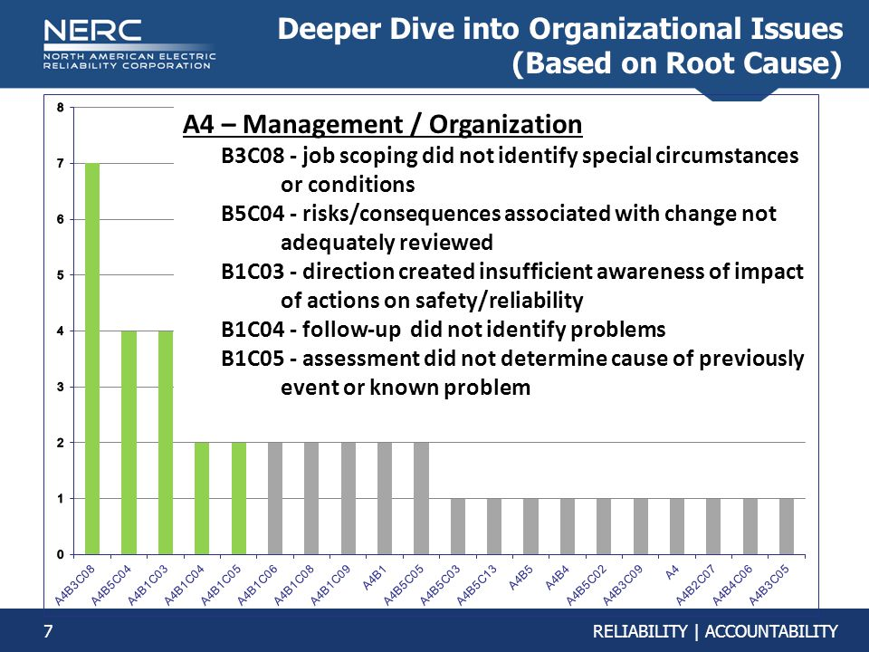 Deeper Dive into Organizational Issues (Based on Root Cause)