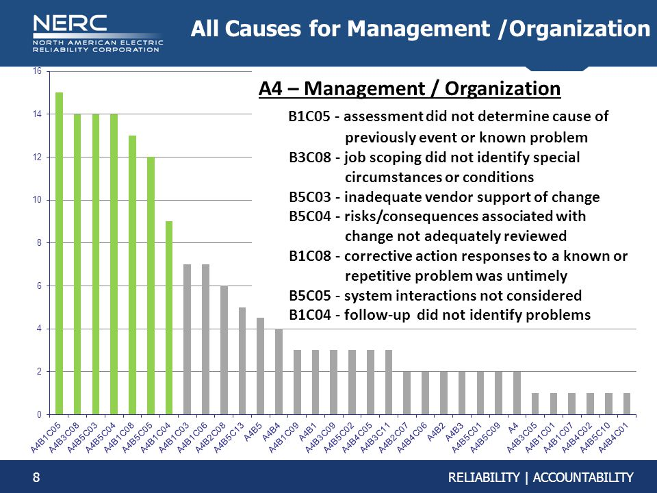 All Causes for Management /Organization
