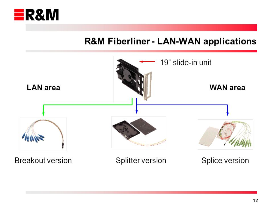 R&M Fiberliner - LAN-WAN applications