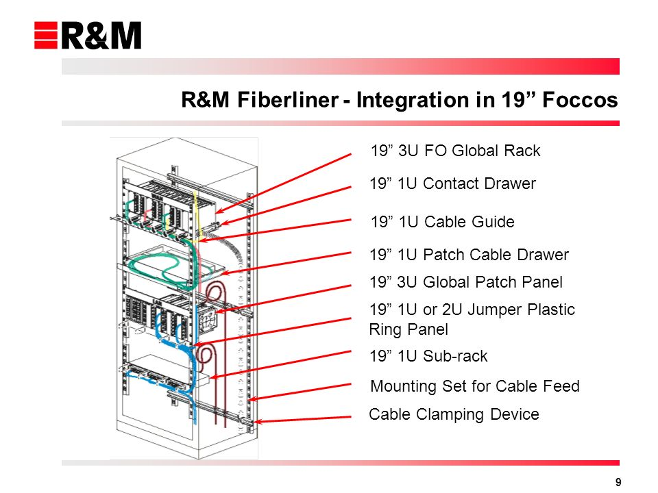 R&M Fiberliner - Integration in 19 Foccos