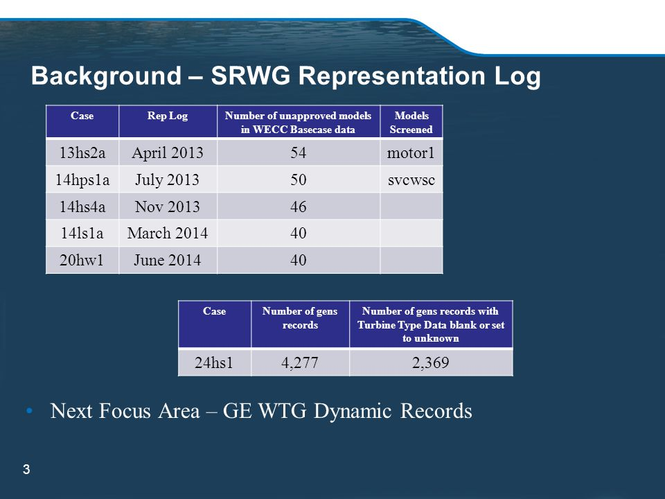 Background – SRWG Representation Log