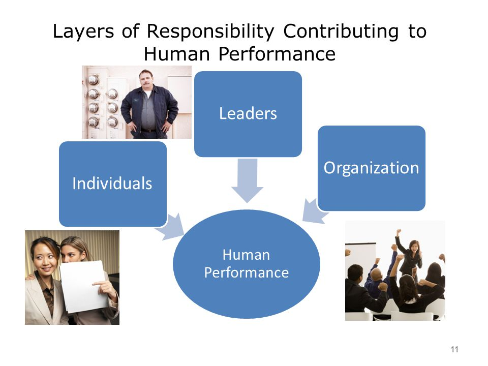 Layers of Responsibility Contributing to Human Performance
