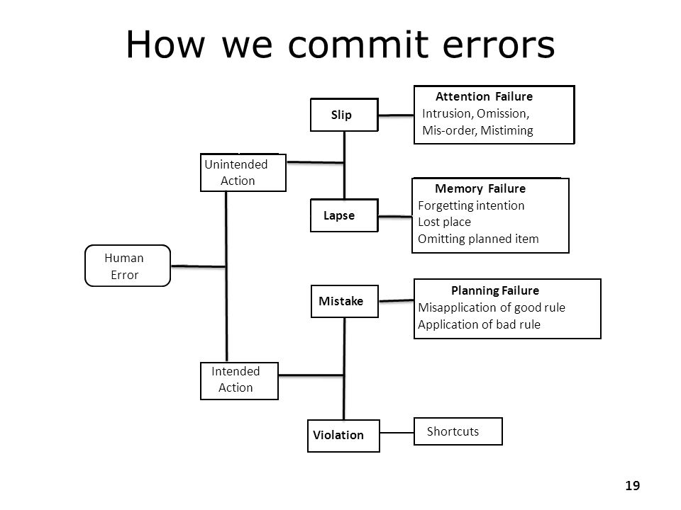 How we commit errors Human Error Unintended Action Intended Slip Lapse
